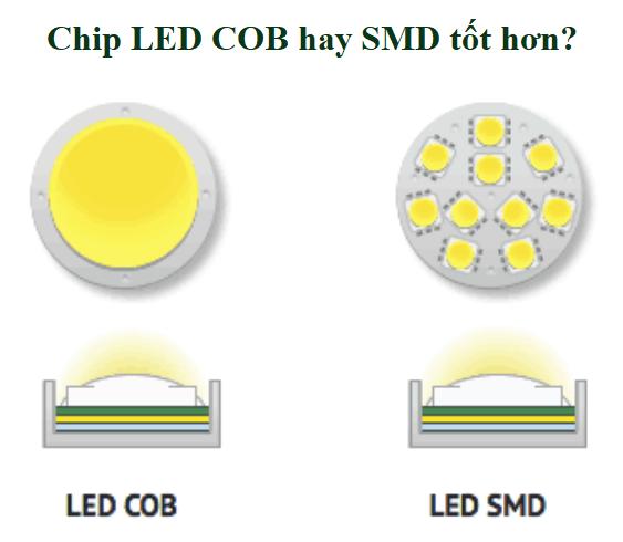 Các loại chip led của đèn năng lượng mặt trời
